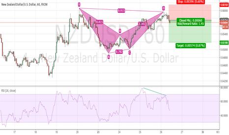 NZDUSD: NZDUSD Short Setup On 1H Chart