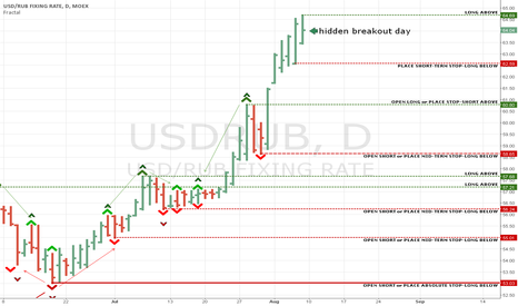 USDRUB: Hidden breakout day - long entry point