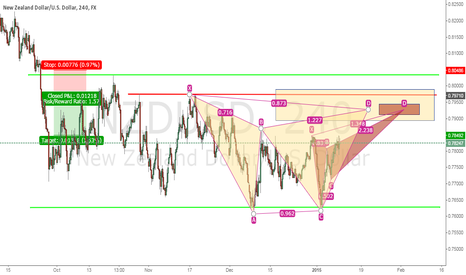 NZDUSD: A butterfly within  and a Gartley pattern on NZDUSD