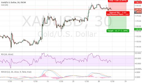 XAUUSD: GOLD: XAU/USD Technical Analysis, 10:45am (GMT+2), March 23rd 20