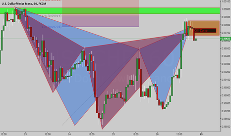 USDCHF: At Market Gartley and cypher pattern