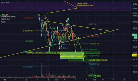 BTCUSD: BITCOIN 13TH MARCH LATE EVENING DETAILED ANALYSIS
