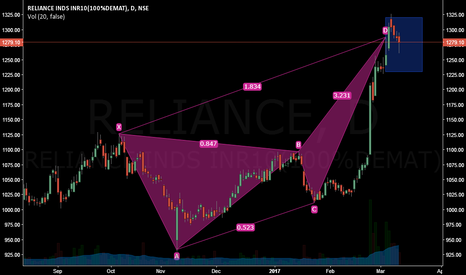 RELIANCE: Can this Extended Bearish Crab stop the march of RELIANCE ?