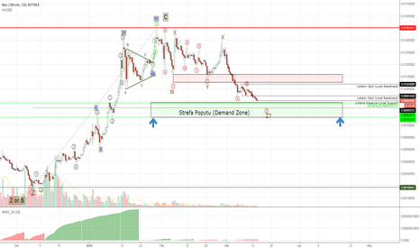 NEOBTC: #NEOBTC - close to the demand zone, upward rally possible?