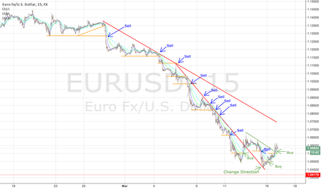 EURUSD: $EURUSD - How I've been trading the EURUSD all month
