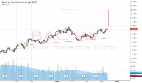 BAC: Bank of America (BAC)