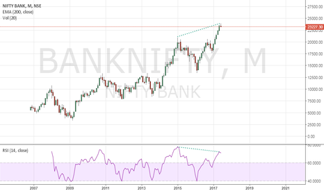 BANKNIFTY: Sell bank nifty
