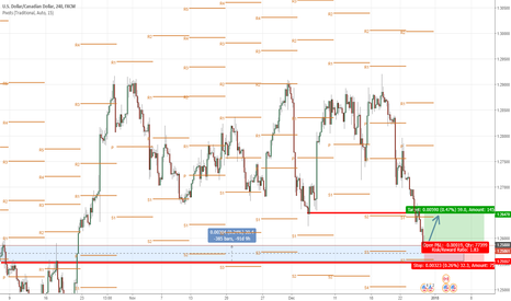 USDCAD: I see the ascent usd/cad