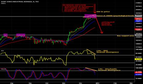 DJI: Bearish outlook of Dow Jones Industrial Average