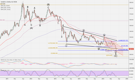 XAUUSD: Will the Gold Shine?