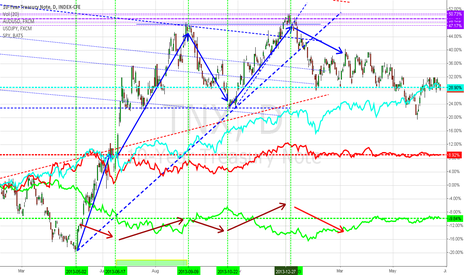 TNX: US 10 yr Treasury note going up yet or doe it need a rest?