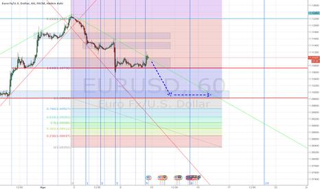 EURUSD: EUR/USD 1h