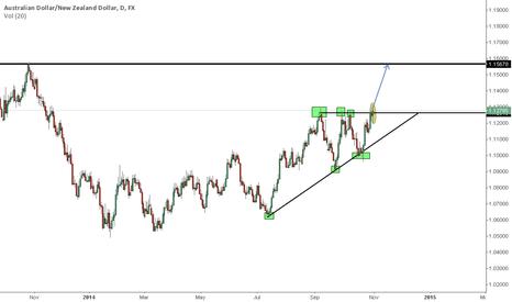 AUDNZD: AUDNZD Ascending Triangle V 1.0