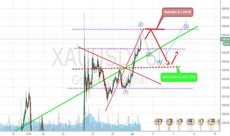 XAUUSD: one possible  scenario. Regression at 1348.00