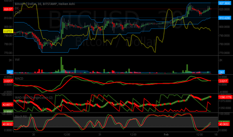 BTCUSD:  CHANNEL SURFER 3-WAVE 30-MIN STOCH MACD WAD VALLEY & PEAK SIGNA