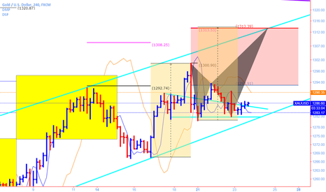 XAUUSD: long with