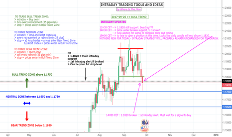 EURUSD: EURUSD - INTRADAY STRATEGY - UPDATE (AND CLOSE) AT 19H00 CET