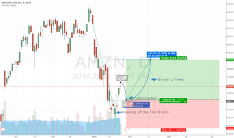 AMZN: Possible Growing Trend in AMZN within 16-02