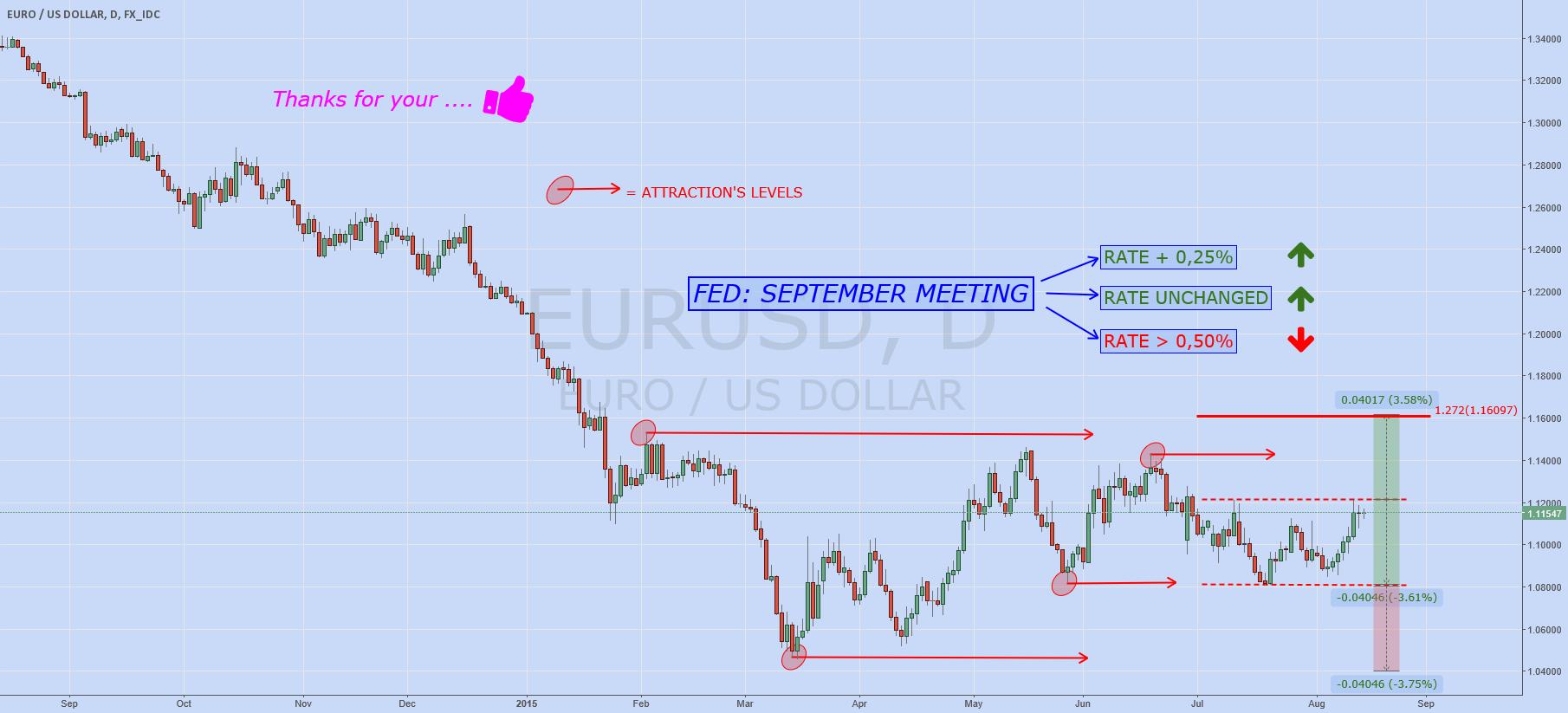 EURUSD wait FED decision....