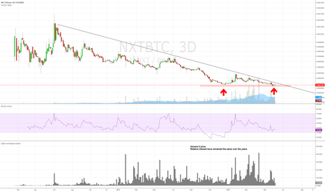 NXTBTC: NXT, the end of a 2 year bear market?