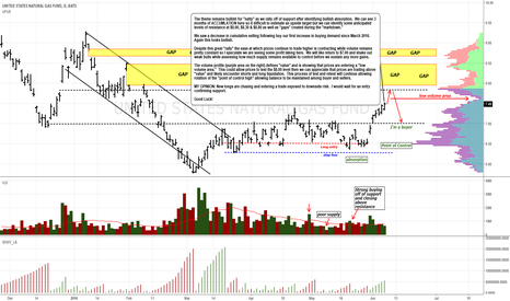UNG: Theme remains bullish but are longs buying risk here