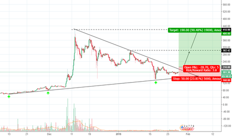LTCUSD: LTCUSD Long opportunity above 200 to reach 400