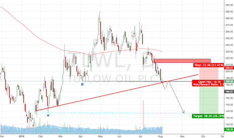 TLW: Tullow Oil at key support.