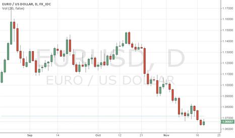 EURUSD: still buying