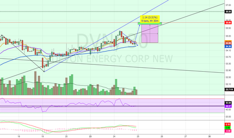 DVN: Potential Continuation Pattern