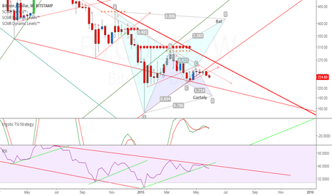 BTCUSD: Batten down the hatches, bitcoin could be taking on water