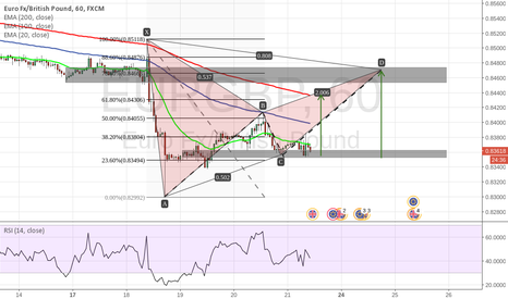 EURGBP: My Trading plan for EURGBP