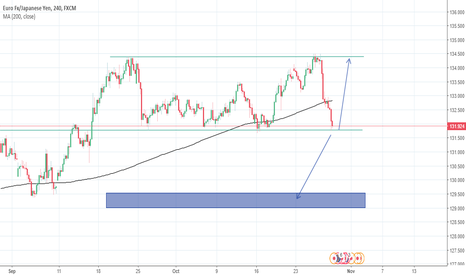 EURJPY: Simple idea on the EURJPY Could move Long or Short