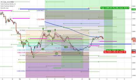 SPKUSD: SPKUSD  BAT pattern: Trade management update