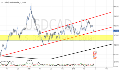 USDCAD: USD/CAD testing two-year-long trendline