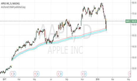 AAPL: Anchored VWAP provides support again for Apple