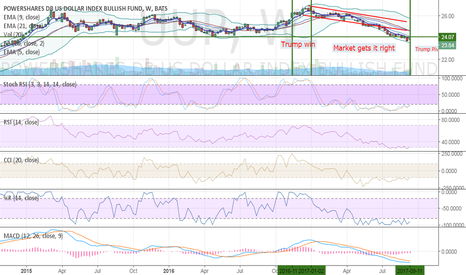 UUP: $UUP most interesting chart so far