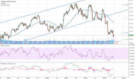 """TGT: Target's Still """"On Target"""" to $45 Support $TGT"""