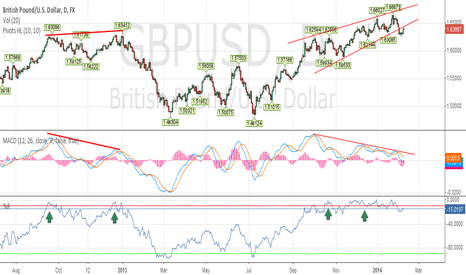 GBPUSD: Cable retested broken channel from downside.