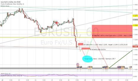 EURUSD: Short EUR/USD scalping Asia open, Scalping USA PCE news 8-29.