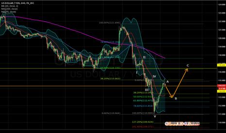 USDJPY: USD/JPY 3-wave correction