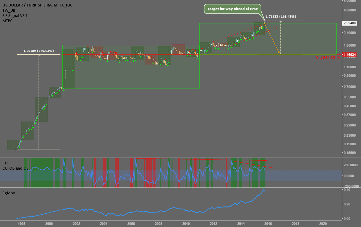 USDTRY: Set to return to the 9 year mode