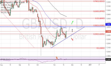 GBPUSD: ascending triangle