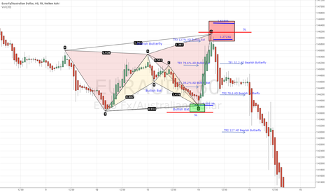 EURAUD: Bat and Butterfly Harmonics played out very nicely!
