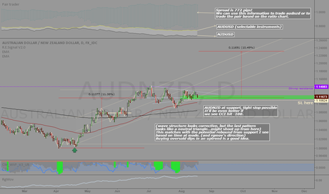 AUDNZD: AUDNZD: Long at support, bargain hunting