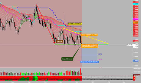 EURAUD: EURAUD Downtrend Continuation//Descending Triangle