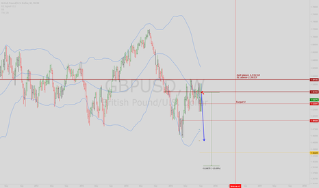 GBPUSD: GBPUSD: Potential weekly downtrend spotted