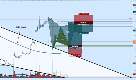 SUNE: SUNE Outlook: Bullish Cypher to Bearish Gartley