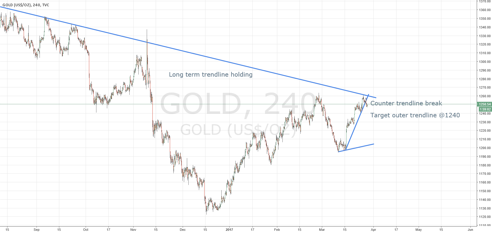 Counter trendline break SHORT on GOLD