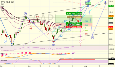 AAPL: Short for now (good point reached)