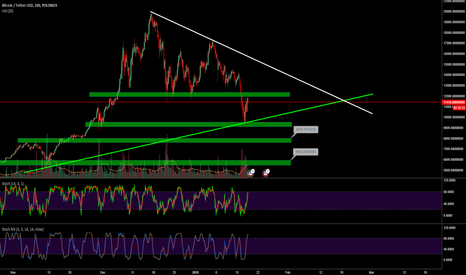 BTCUSDT: BTC-USD go to 8000$ or to 14.000 $